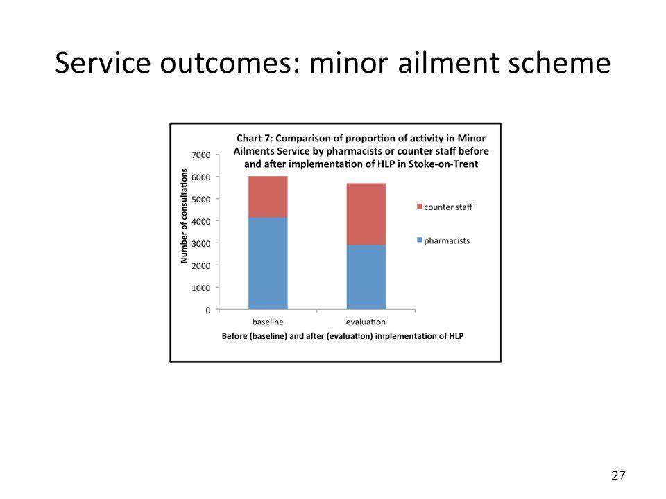 Service outcomes: minor ailment scheme 27