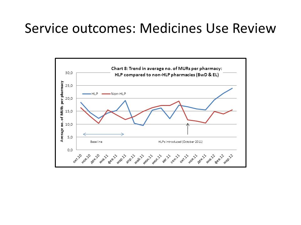 Service outcomes: Medicines Use Review