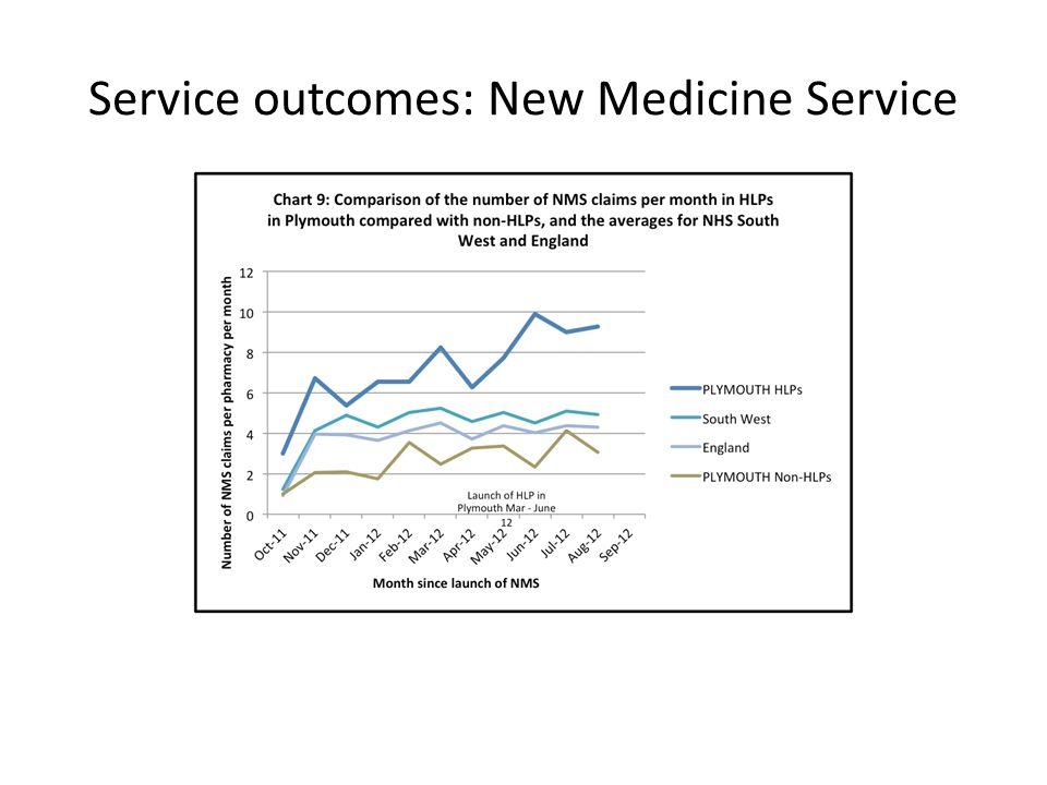 Service outcomes: New Medicine Service