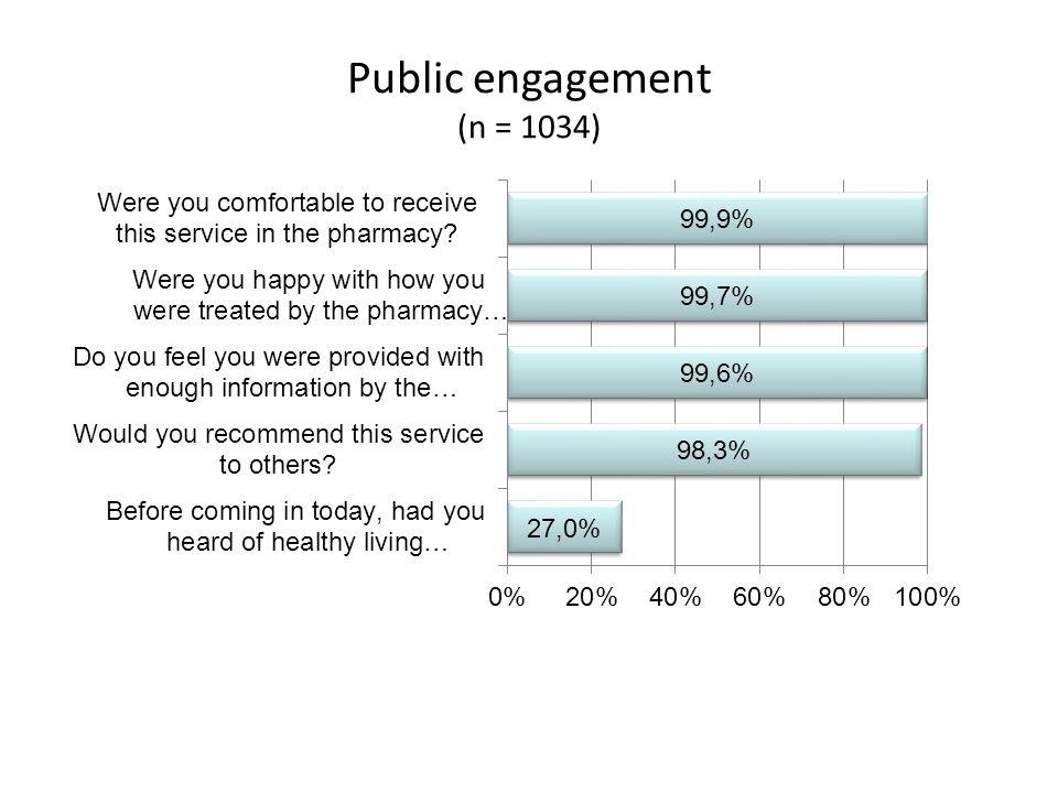 Public engagement (n = 1034)