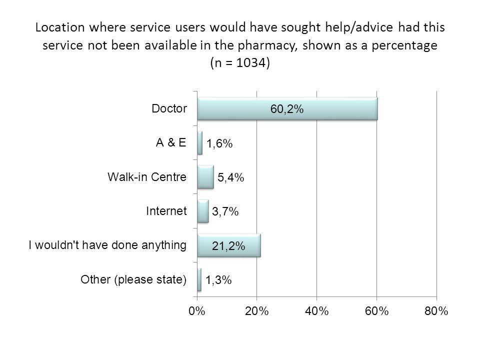 Location where service users would have sought help/advice had this service not been available in the pharmacy, shown as a percentage (n = 1034)