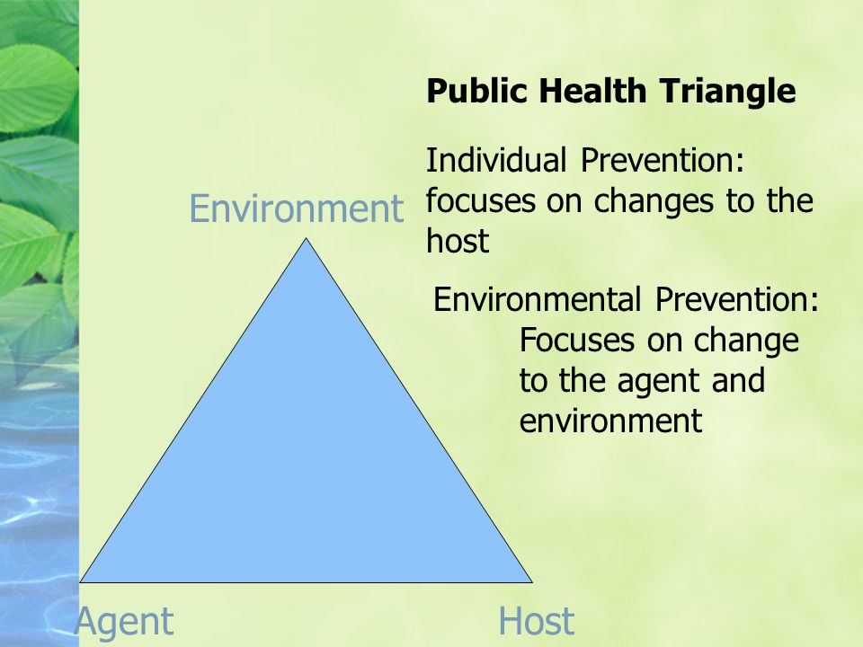 HostAgent Environment Public Health Triangle Individual Prevention: focuses on changes to the host Environmental Prevention: Focuses on change to the agent and environment