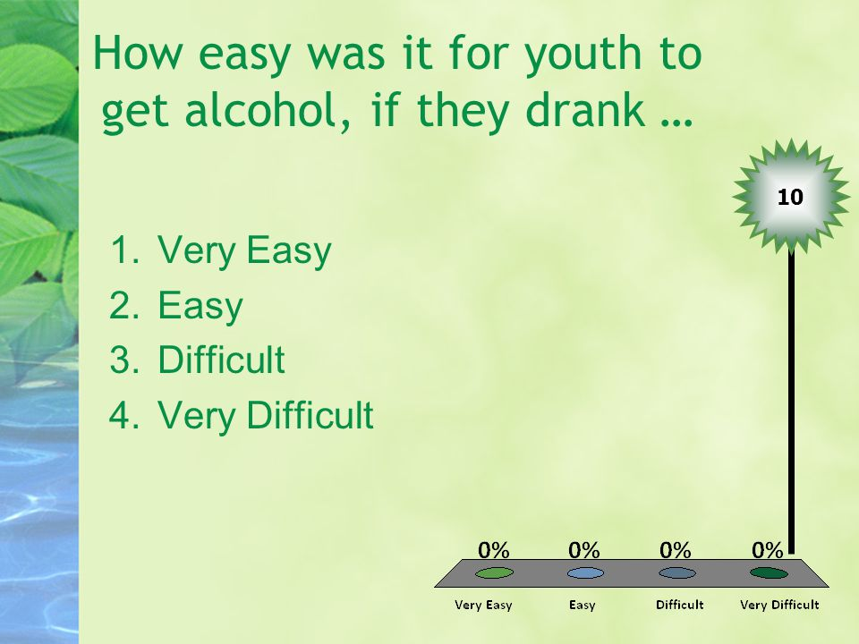 How easy was it for youth to get alcohol, if they drank … 1.Very Easy 2.Easy 3.Difficult 4.Very Difficult 10