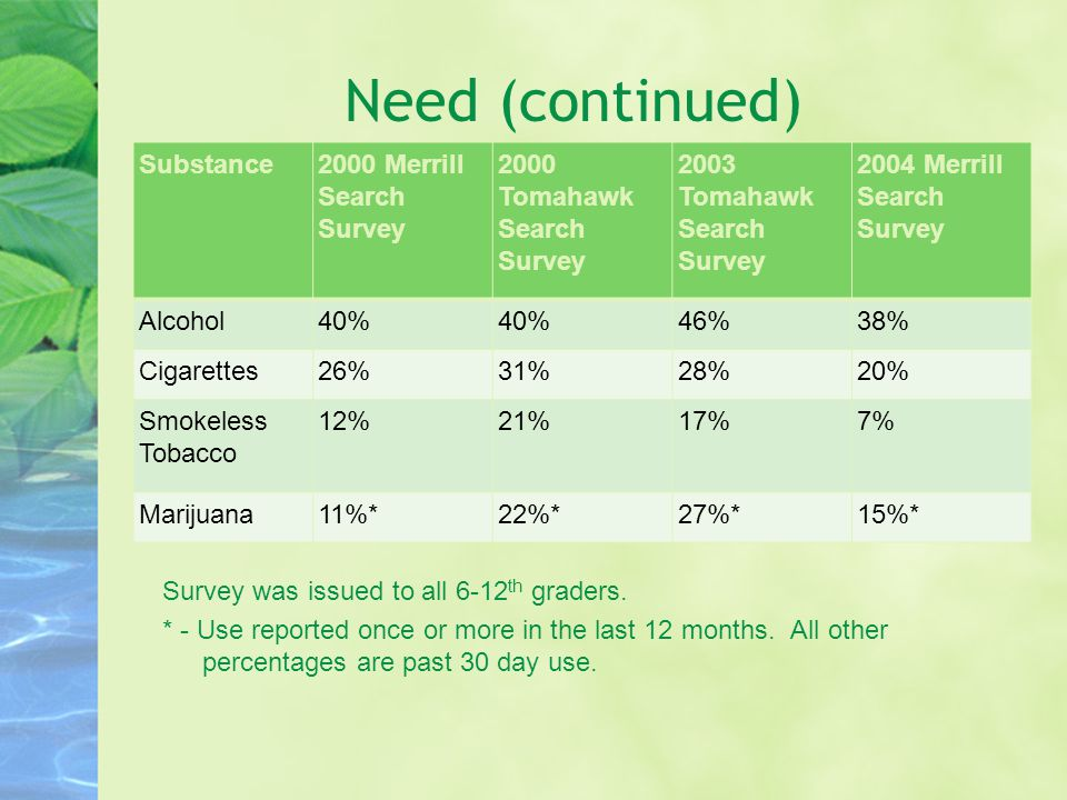 Need (continued) Substance2000 Merrill Search Survey 2000 Tomahawk Search Survey 2003 Tomahawk Search Survey 2004 Merrill Search Survey Alcohol40% 46%38% Cigarettes26%31%28%20% Smokeless Tobacco 12%21%17%7% Marijuana11%*22%*27%*15%* Survey was issued to all 6-12 th graders.