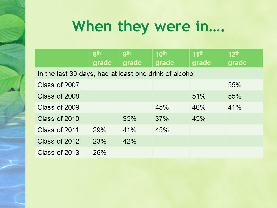 When they were in…. 8 th grade 9 th grade 10 th grade 11 th grade 12 th grade In the last 30 days, had at least one drink of alcohol Class of 200755%