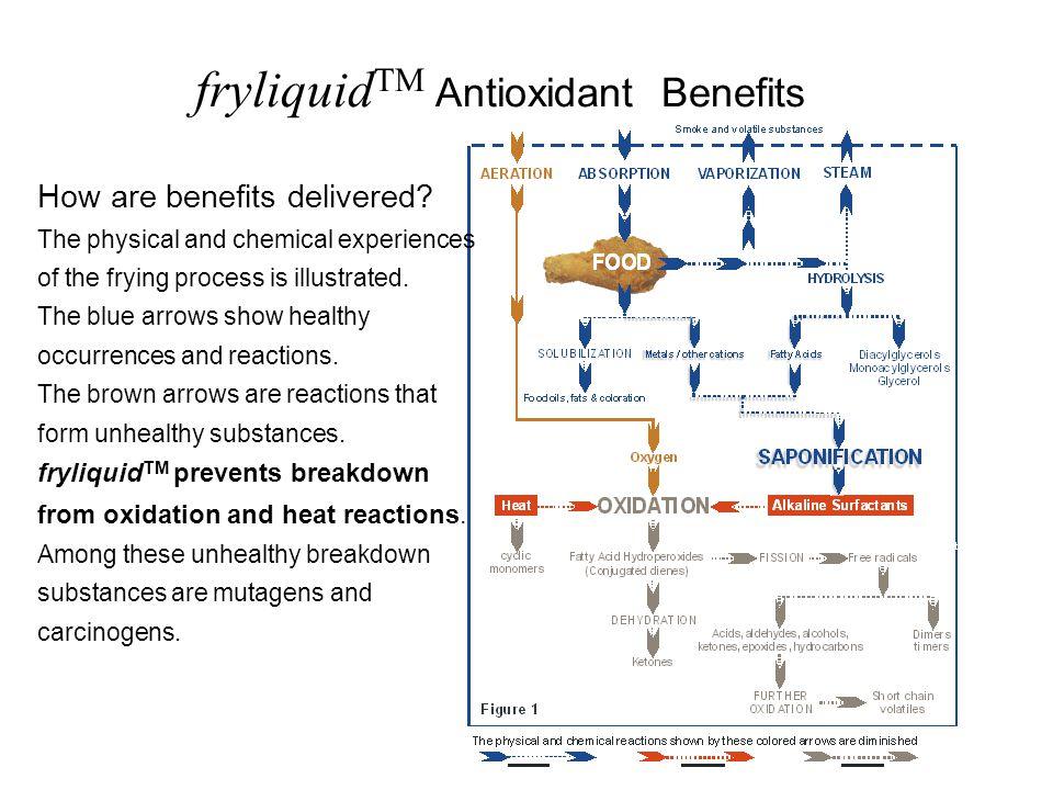 fryliquid TM Antioxidant Benefits How are benefits delivered.