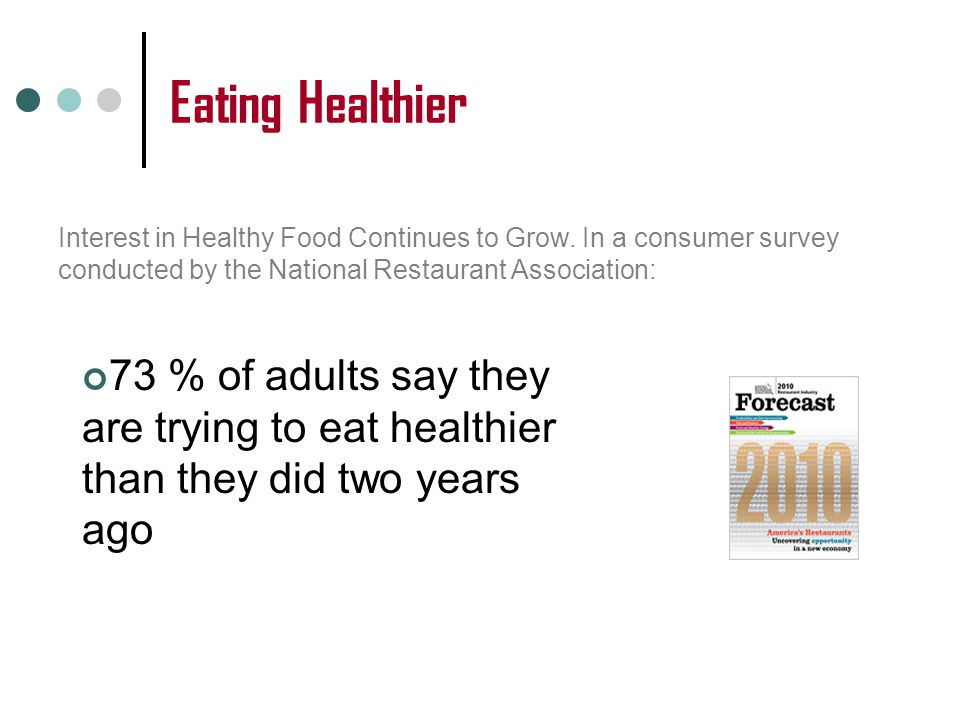 Eating Healthier 73 % of adults say they are trying to eat healthier than they did two years ago Interest in Healthy Food Continues to Grow.