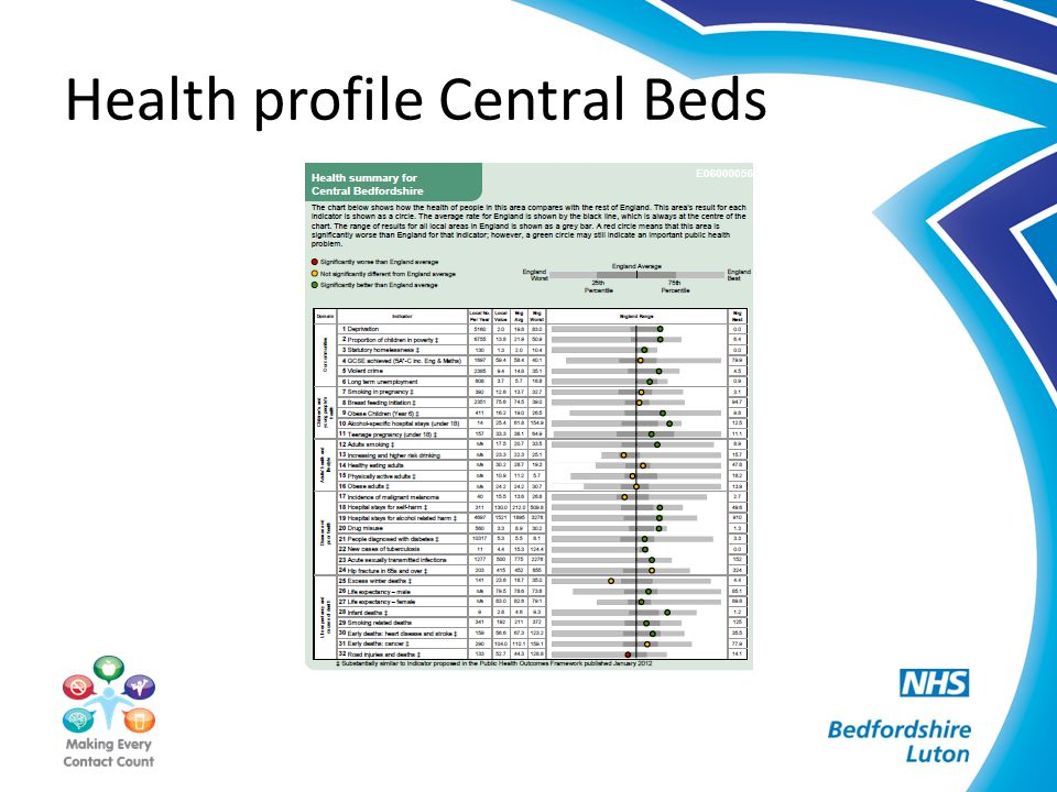 Health profile Central Beds