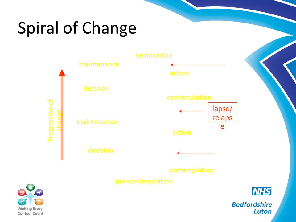 Spiral of Change pre-contemplation contemplation decision action maintenance termination Progression of change contemplation action maintenance lapse/