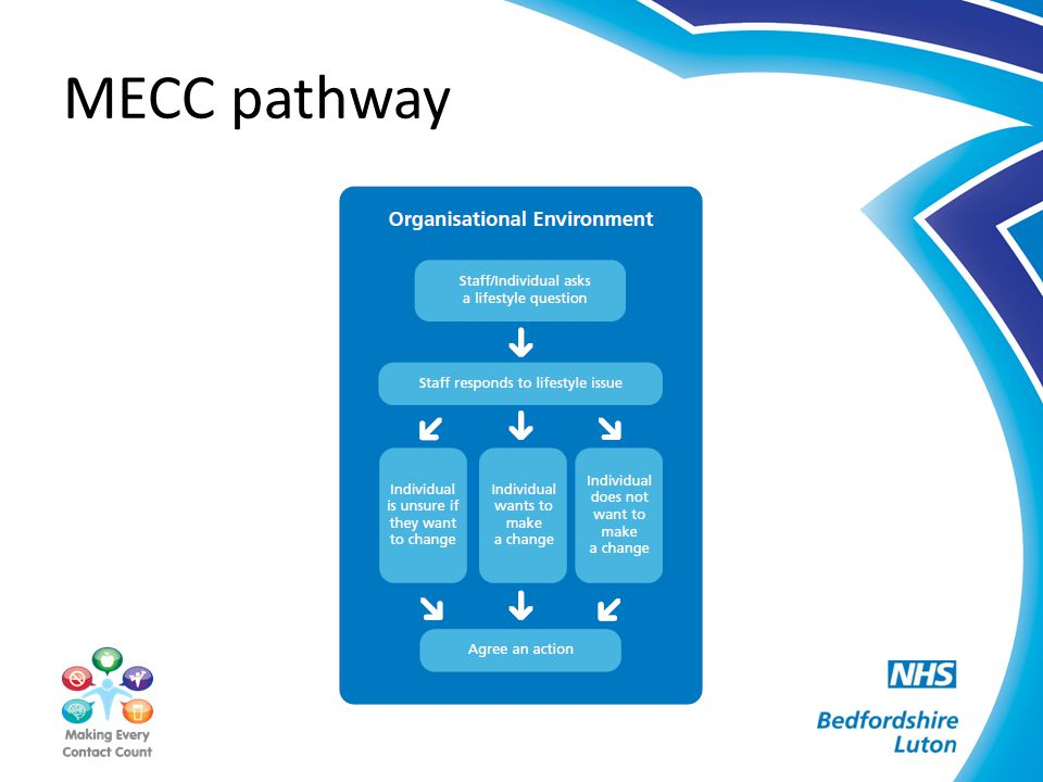 An example of MECC Impact In East Midlands 288,000 staff Millions of patient contacts a year If staff MECC with just ten people Less than one hour a year for each staff member = 2.88 million opportunities to influence behaviour change.