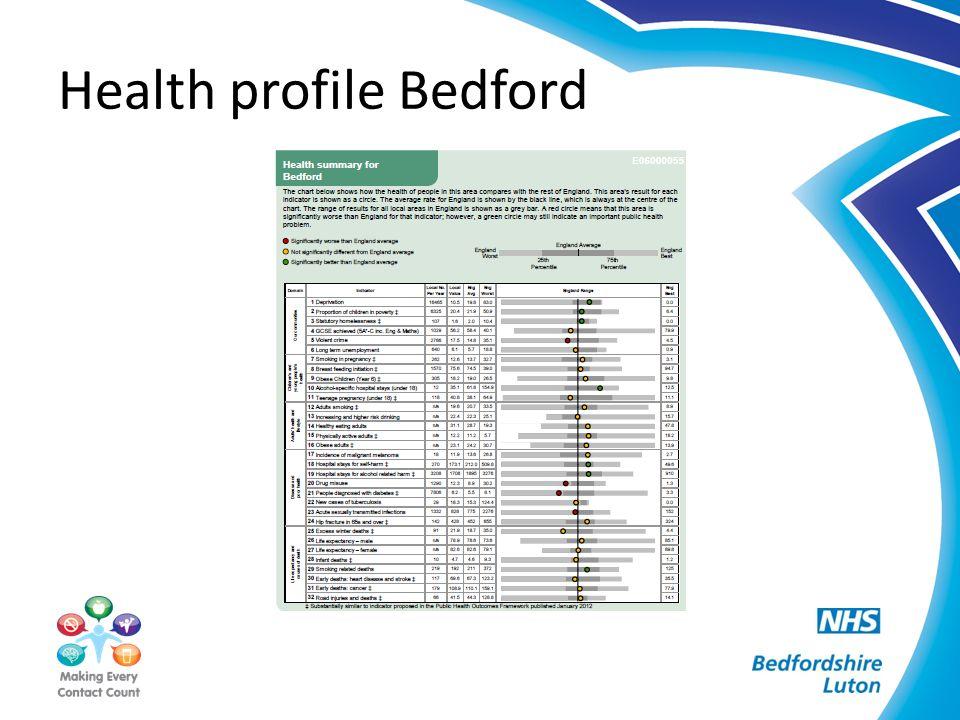 Health profile Luton