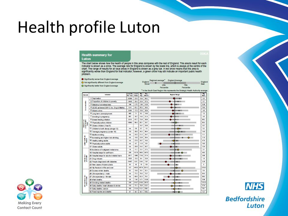Health profile Luton
