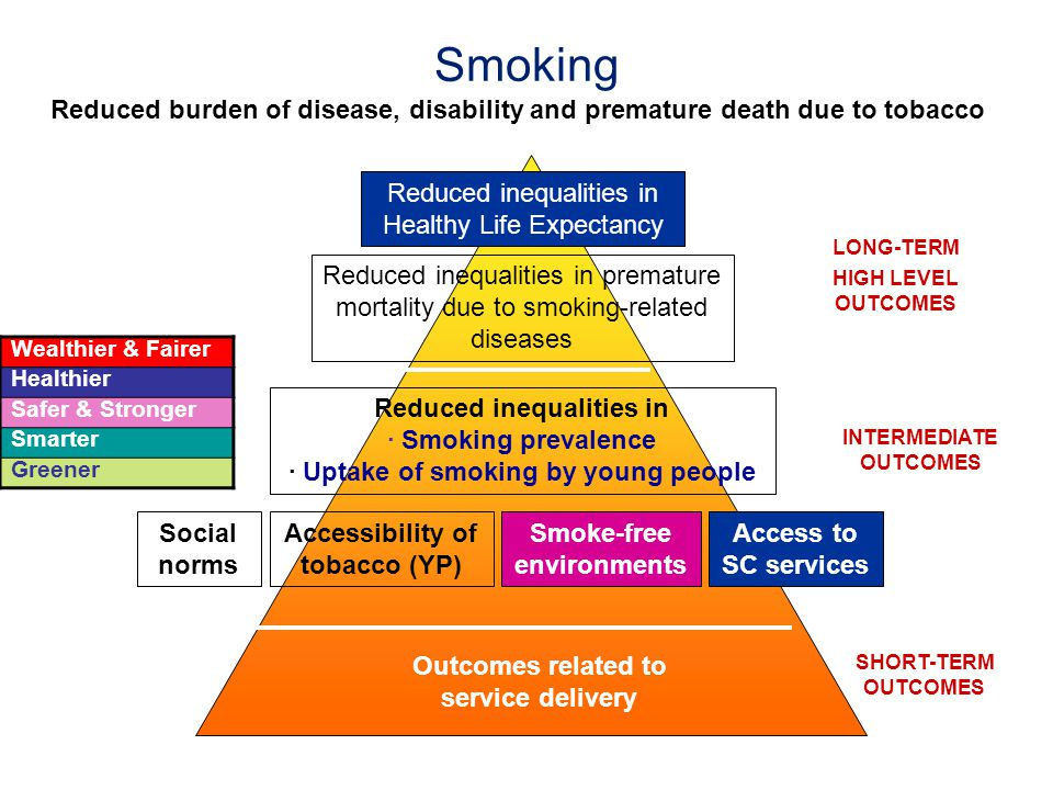 Smoking Reduced burden of disease, disability and premature death due to tobacco Reduced inequalities in · Smoking prevalence · Uptake of smoking by y