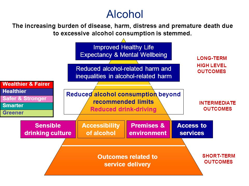 Alcohol The increasing burden of disease, harm, distress and premature death due to excessive alcohol consumption is stemmed. Reduced alcohol consumpt