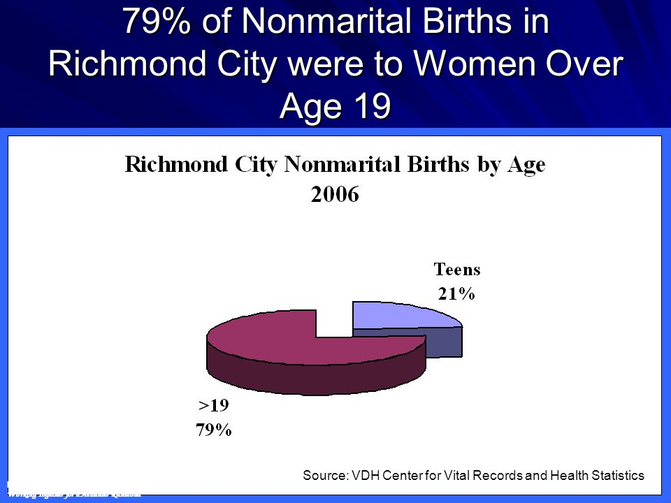 79% of Nonmarital Births in Richmond City were to Women Over Age 19 Richmond City Health District Working Together for a Healthier Richmond Source: VDH Center for Vital Records and Health Statistics