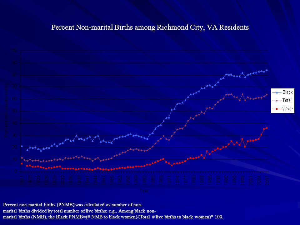 Percent Non-marital Births among Richmond City, VA Residents Percent non-marital births (PNMB) was calculated as number of non- marital births divided