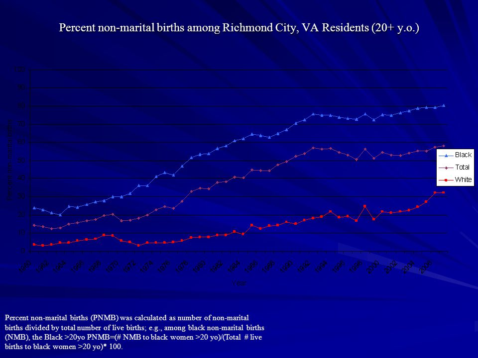 Percent non-marital births among Richmond City, VA Residents (20+ y.o.) Percent non-marital births (PNMB) was calculated as number of non-marital births divided by total number of live births; e.g., among black non-marital births (NMB), the Black >20yo PNMB=(# NMB to black women >20 yo)/(Total # live births to black women >20 yo)* 100.
