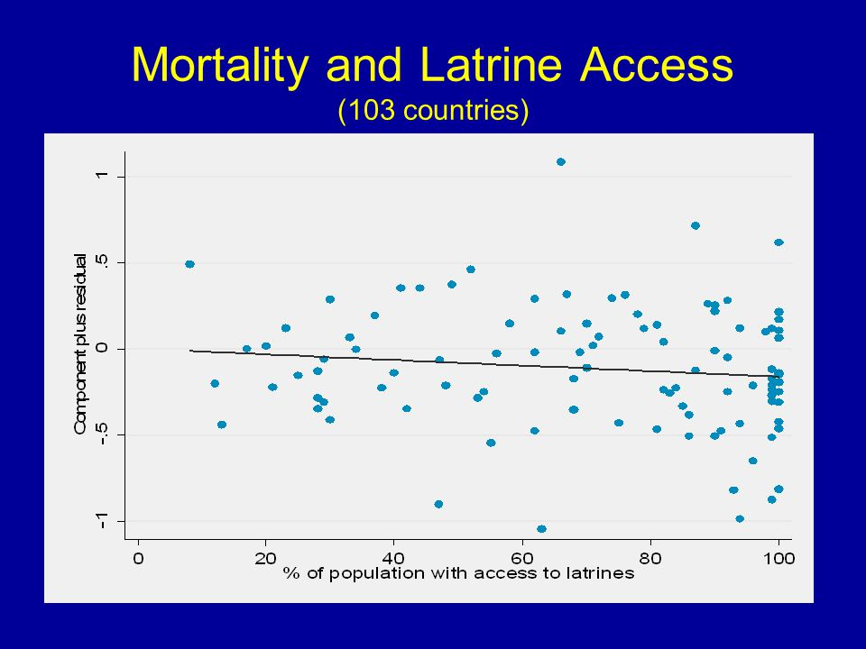 Mortality and Latrine Access (103 countries)