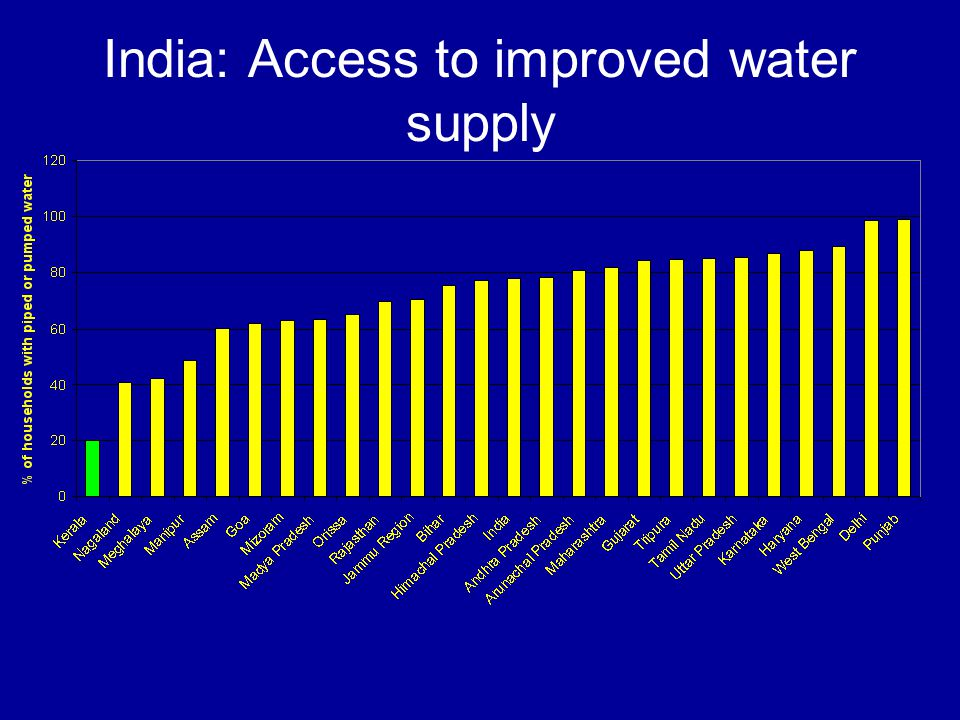 India: Access to improved water supply
