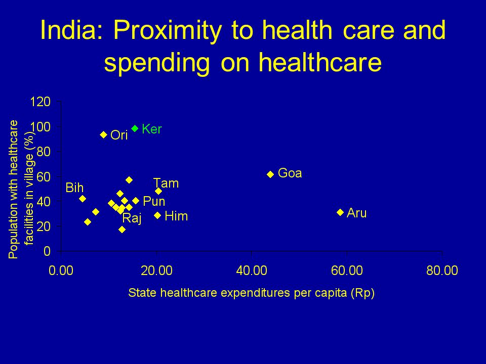 India: Proximity to health care and spending on healthcare