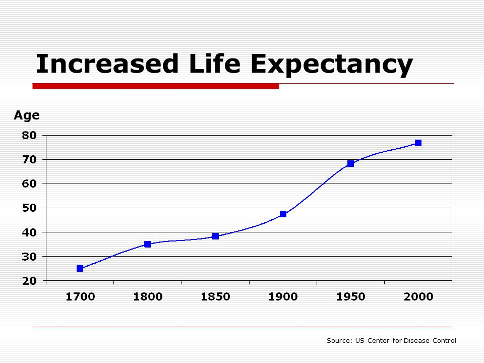 Increased Life Expectancy Source: US Center for Disease Control Age