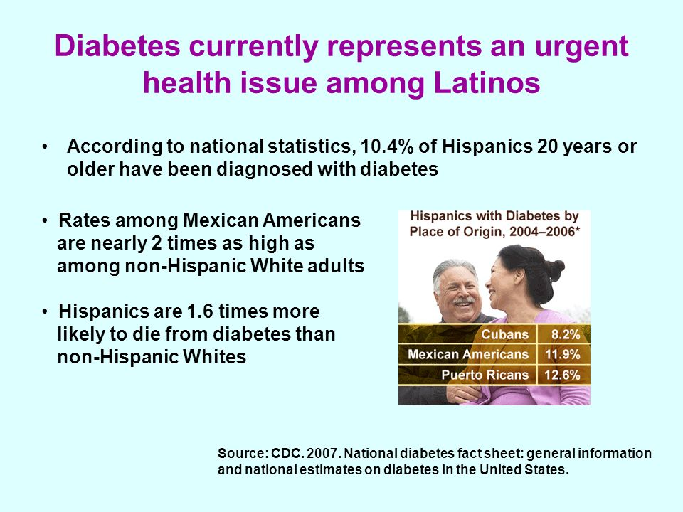 Diabetes currently represents an urgent health issue among Latinos According to national statistics, 10.4% of Hispanics 20 years or older have been diagnosed with diabetes Rates among Mexican Americans are nearly 2 times as high as among non-Hispanic White adults Hispanics are 1.6 times more likely to die from diabetes than non-Hispanic Whites Source: CDC.