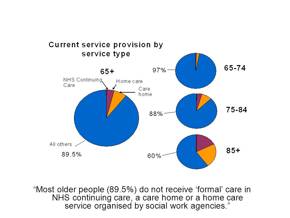 Most older people (89.5%) do not receive 'formal' care in NHS continuing care, a care home or a home care service organised by social work agencies.
