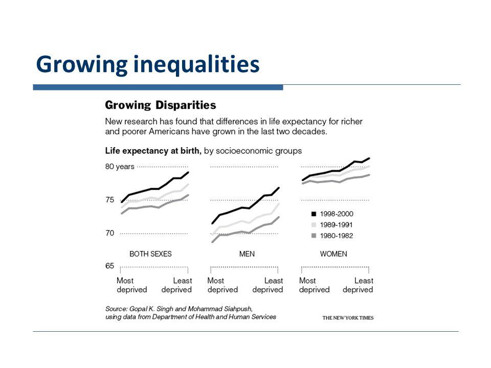 Growing inequalities