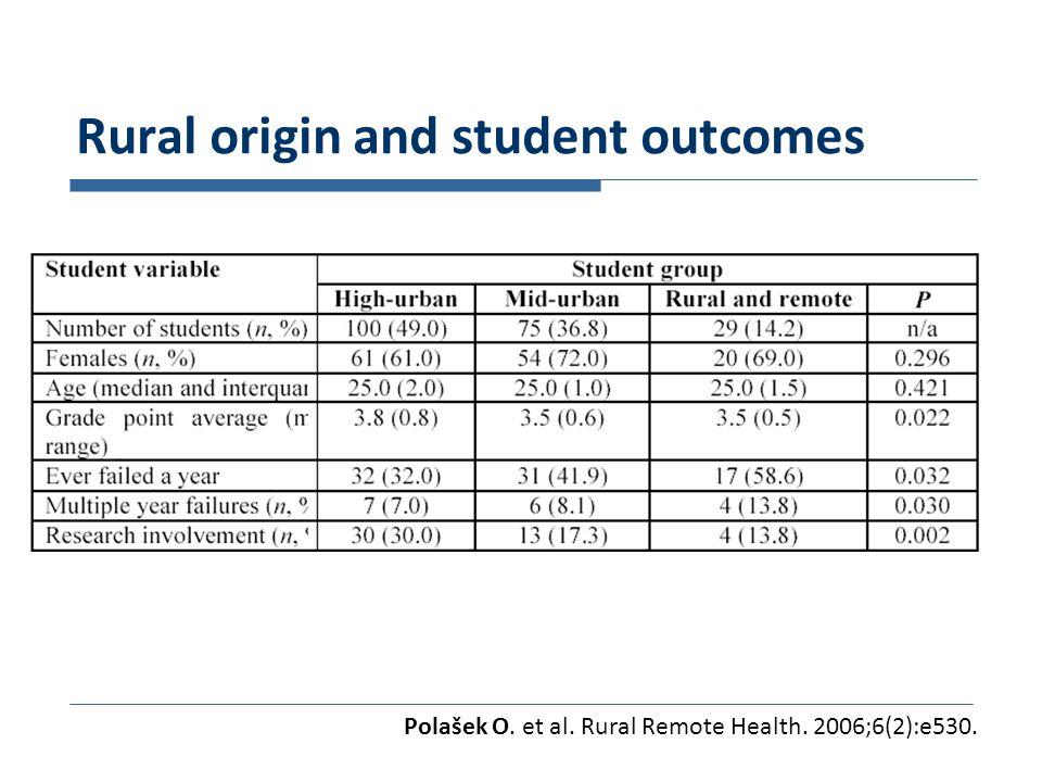 Rural origin and student outcomes Polašek O. et al. Rural Remote Health. 2006;6(2):e530.