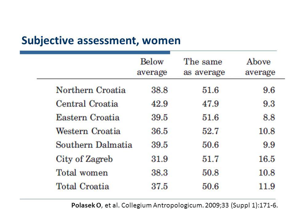 Subjective assessment, women Polasek O, et al. Collegium Antropologicum. 2009;33 (Suppl 1):171-6.