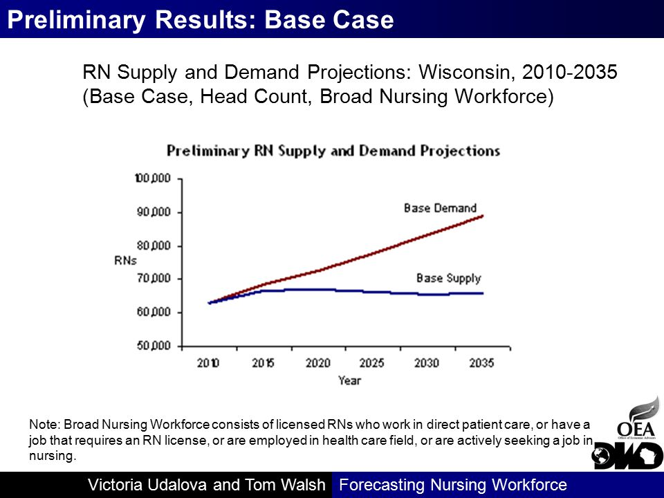 Victoria Udalova and Tom WalshForecasting Nursing Workforce RN Supply and Demand Projections: Wisconsin, 2010-2035 (Base Case, Head Count, Broad Nursing Workforce) Preliminary Results: Base Case Note: Broad Nursing Workforce consists of licensed RNs who work in direct patient care, or have a job that requires an RN license, or are employed in health care field, or are actively seeking a job in nursing.