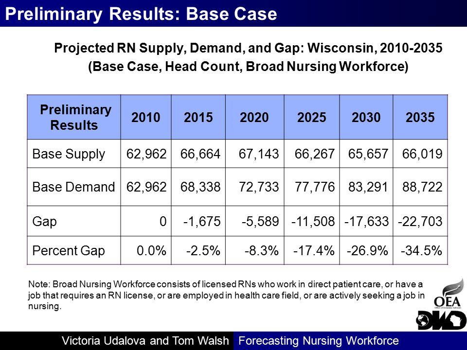Victoria Udalova and Tom WalshForecasting Nursing Workforce Projected RN Supply, Demand, and Gap: Wisconsin, 2010-2035 (Base Case, Head Count, Broad N