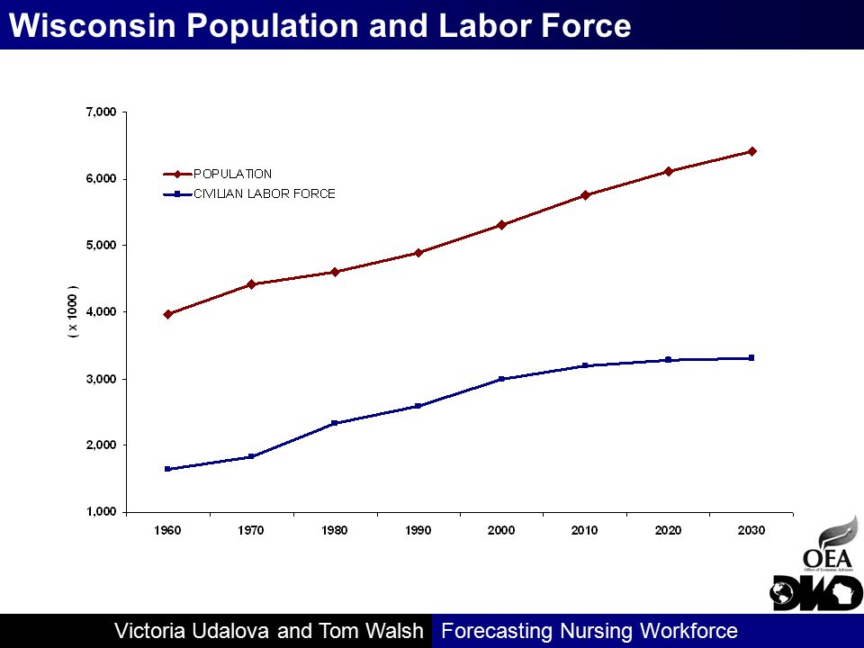 Victoria Udalova and Tom WalshForecasting Nursing Workforce Unique Set of Challenges Decreasing labor supply due to aging population AND Increasing demand for health care