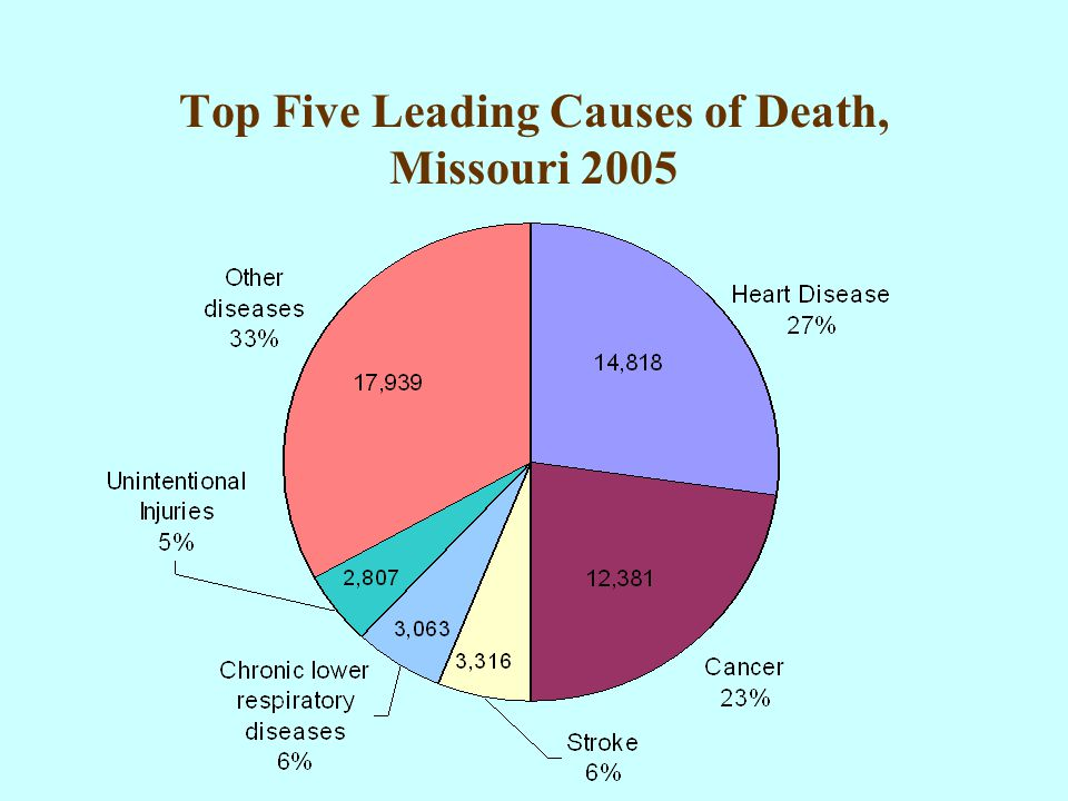 Top Five Leading Causes of Death, Missouri 2005
