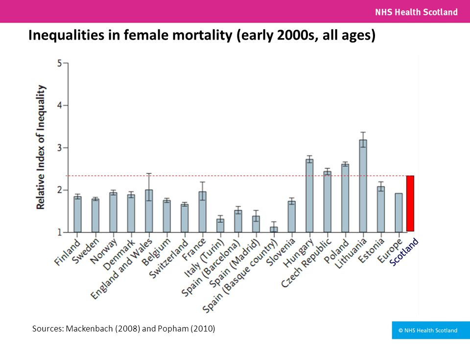 Inequalities in female mortality (early 2000s, all ages) Sources: Mackenbach (2008) and Popham (2010)