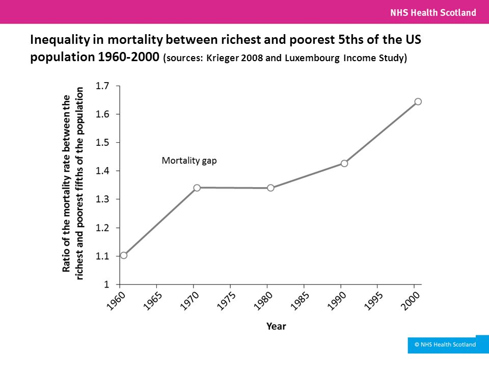 Inequality in mortality between richest and poorest 5ths of the US population 1960-2000 (sources: Krieger 2008 and Luxembourg Income Study)