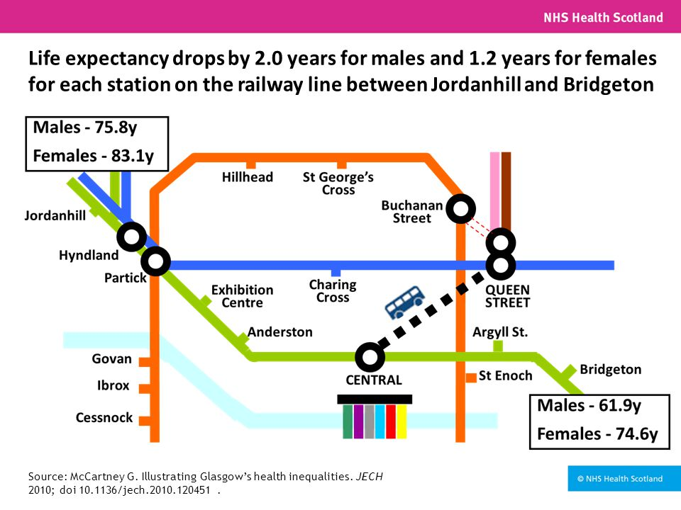 Life expectancy drops by 2.0 years for males and 1.2 years for females for each station on the railway line between Jordanhill and Bridgeton Source: McCartney G.