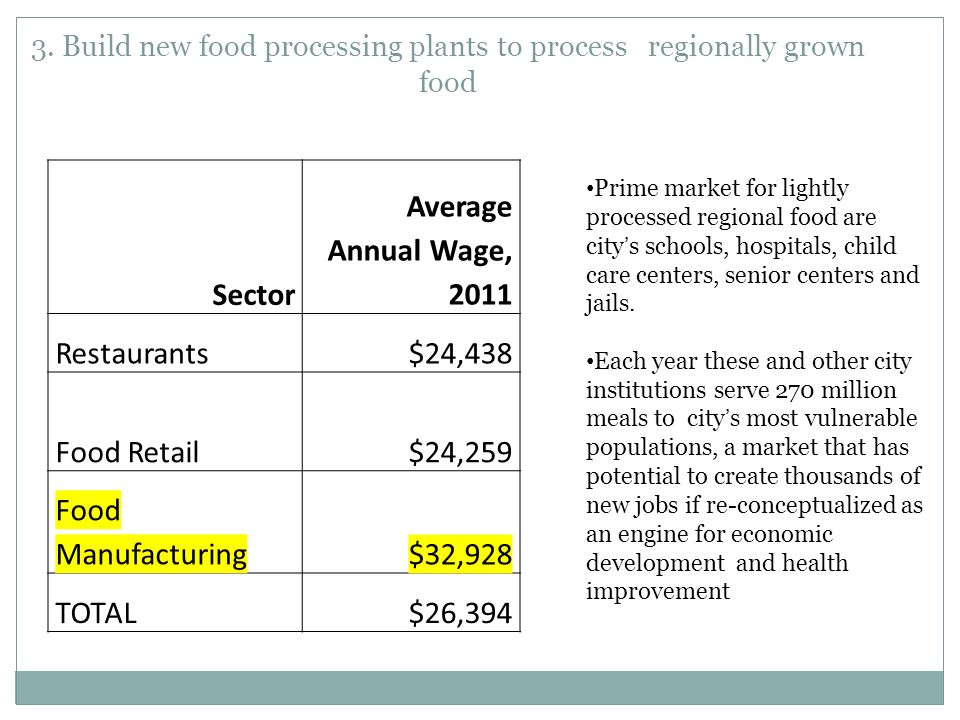 3. Build new food processing plants to process regionally grown food Sector Average Annual Wage, 2011 Restaurants $24,438 Food Retail $24,259 Food Man