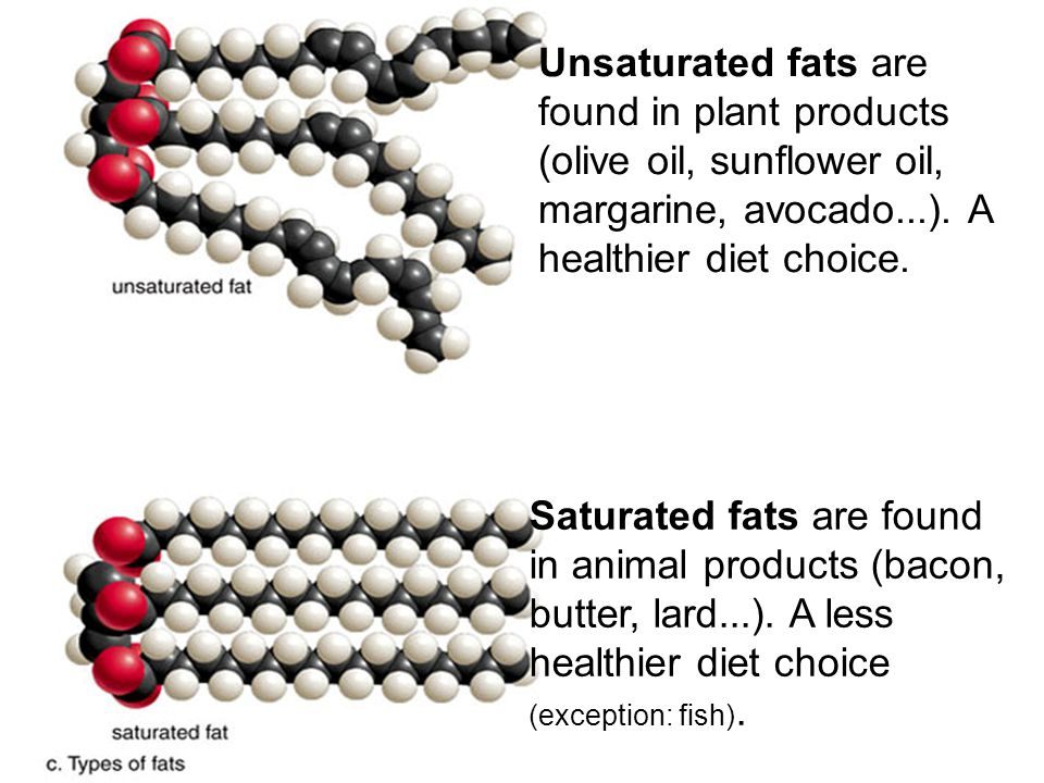 Unsaturated fats are found in plant products (olive oil, sunflower oil, margarine, avocado...). A healthier diet choice. Saturated fats are found in a