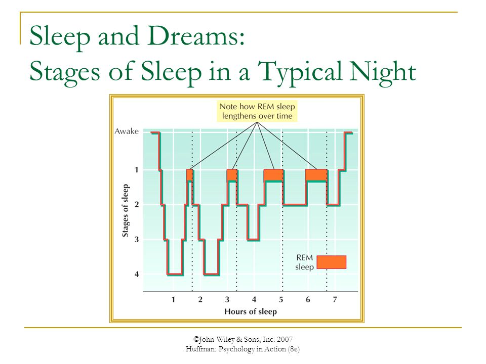 ©John Wiley & Sons, Inc. 2007 Huffman: Psychology in Action (8e) Sleep and Dreams: Stages of Sleep in a Typical Night