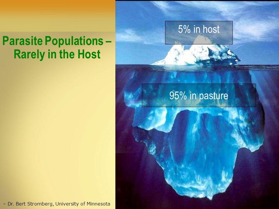 95% in pasture – Dr. Bert Stromberg, University of Minnesota Parasite Populations – Rarely in the Host 5% in host