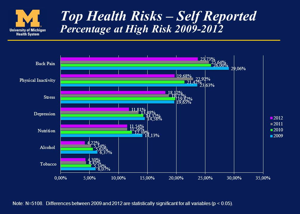 Top Health Risks – Self Reported Percentage at High Risk 2009-2012 Note: N=5108. Differences between 2009 and 2012 are statistically significant for a