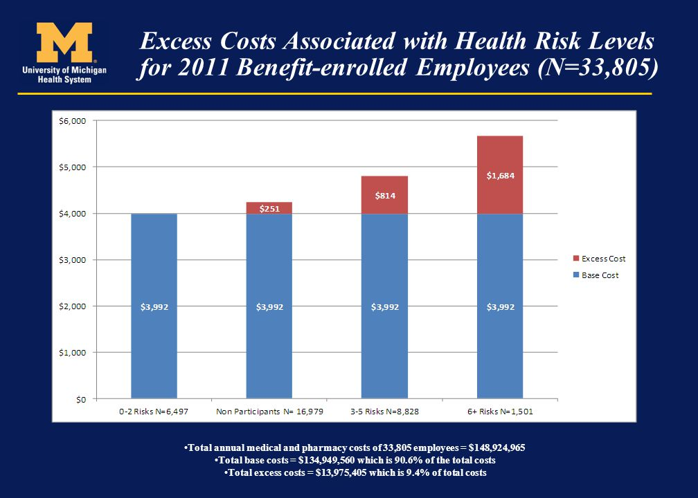 Excess Costs Associated with Health Risk Levels for 2011 Benefit-enrolled Employees (N=33,805) Total annual medical and pharmacy costs of 33,805 emplo