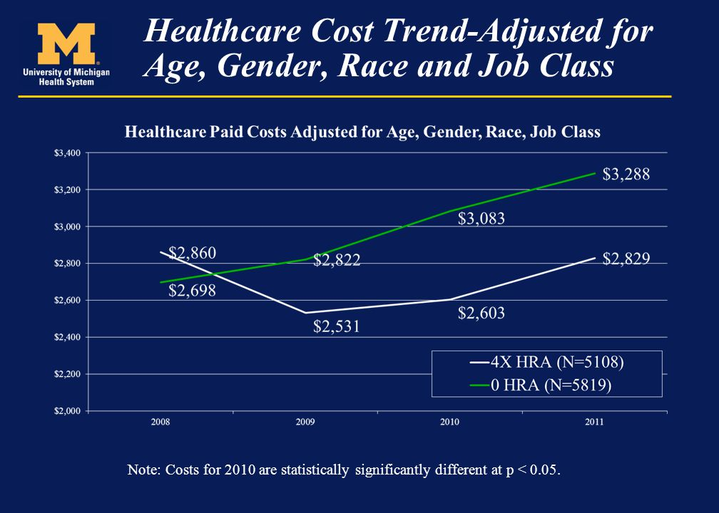 Healthcare Cost Trend-Adjusted for Age, Gender, Race and Job Class Note: Costs for 2010 are statistically significantly different at p < 0.05.