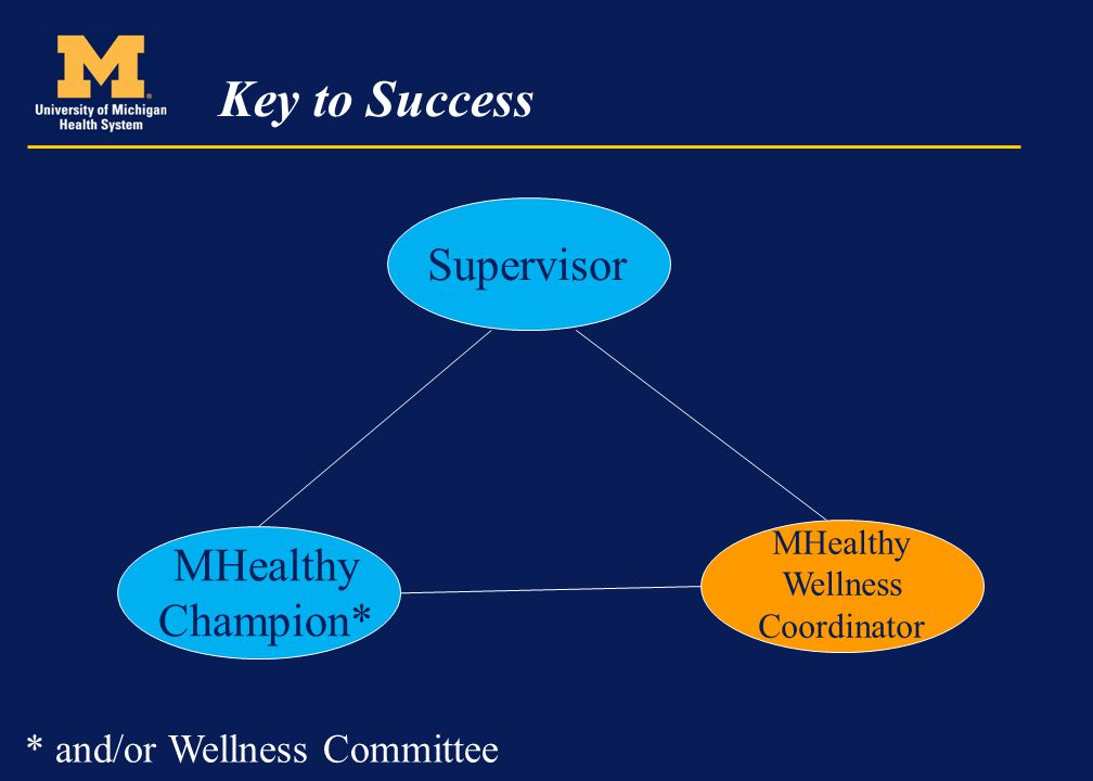 Key to Success Supervisor MHealthy Wellness Coordinator MHealthy Champion* * and/or Wellness Committee