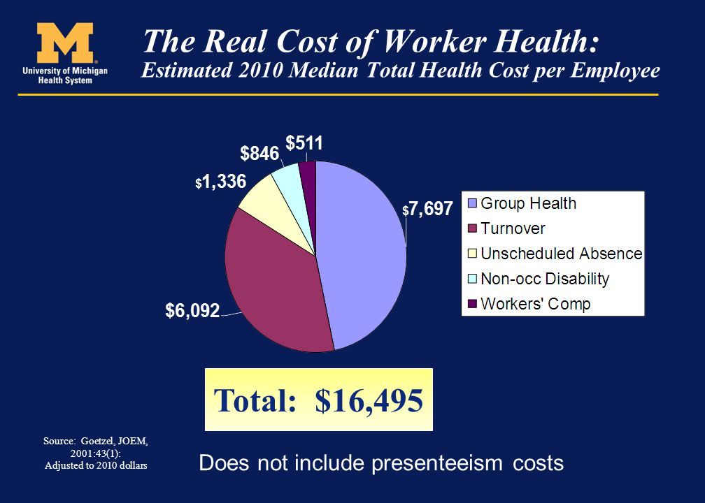 The Real Cost of Worker Health: Estimated 2010 Median Total Health Cost per Employee Does not include presenteeism costs Total: $16,495 Source: Goetze