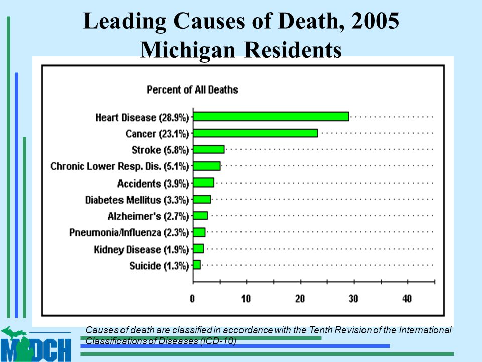Causes of death are classified in accordance with the Tenth Revision of the International Classifications of Diseases (ICD-10) Leading Causes of Death, 2005 Michigan Residents