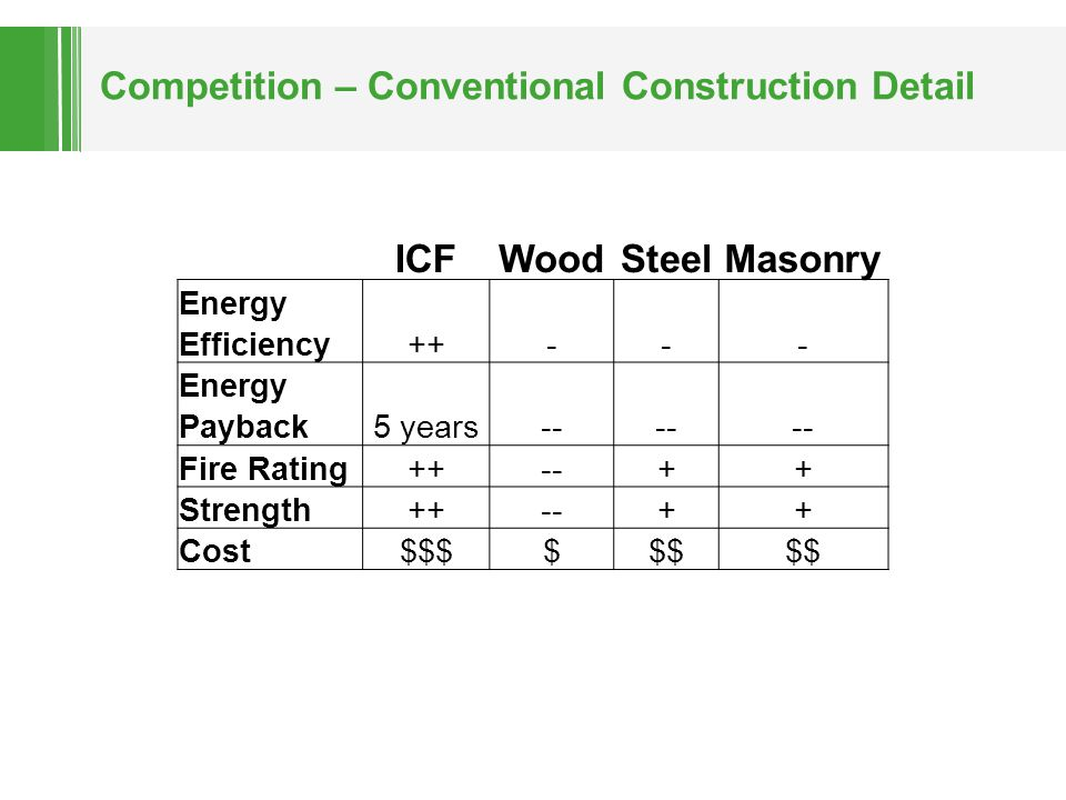 Competition – Conventional Construction Detail ICFWoodSteelMasonry Energy Efficiency++--- Energy Payback5 years-- Fire Rating++--++ Strength++--++ Cos