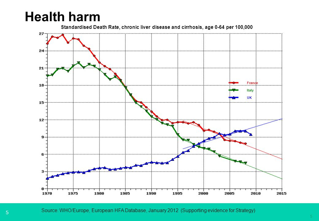 5 5 Health harm Standardised Death Rate, chronic liver disease and cirrhosis, age 0-64 per 100,000 UK Italy France Source: WHO/Europe, European HFA Database, January 2012 (Supporting evidence for Strategy)