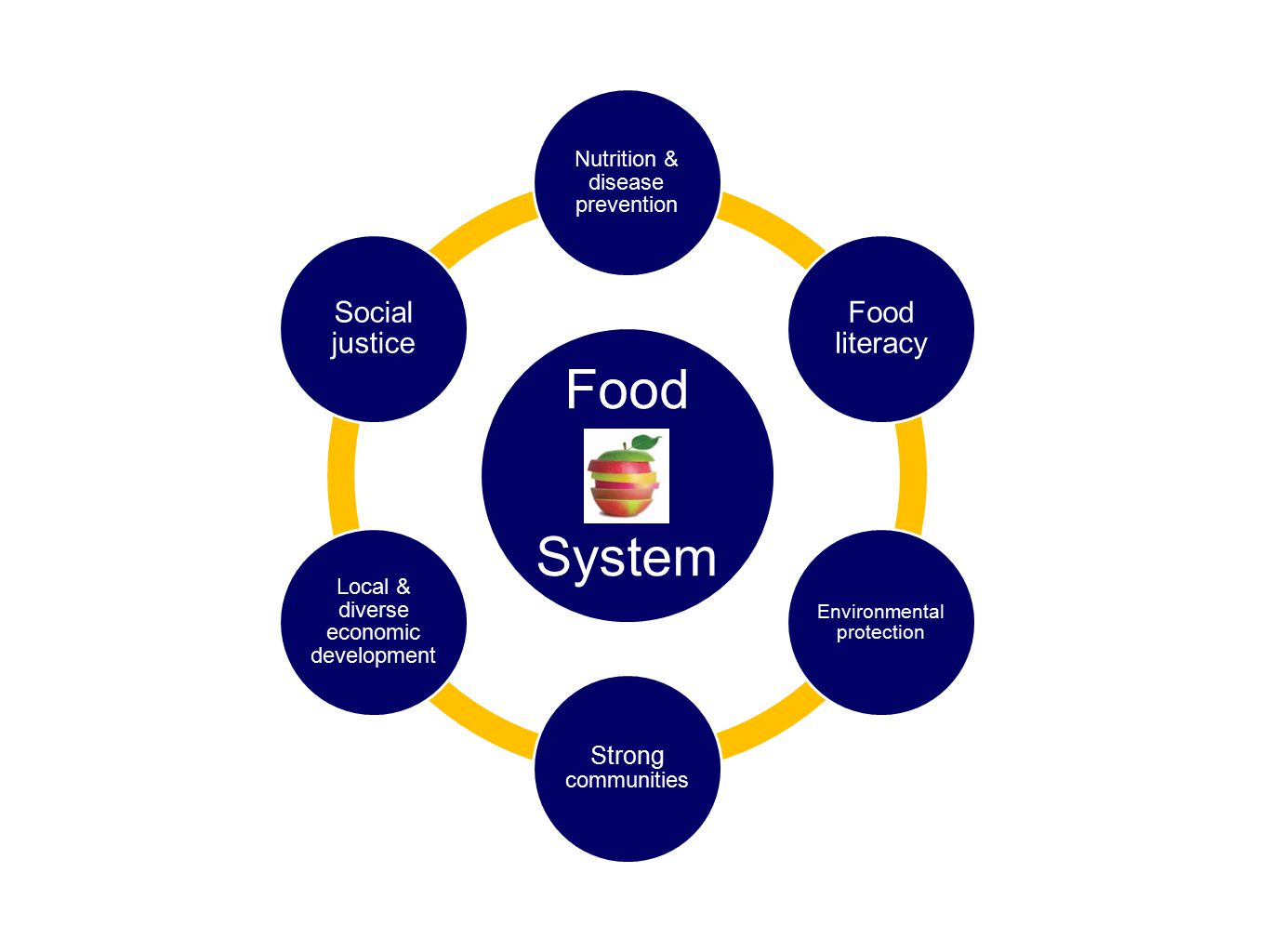 Food System Nutrition & disease prevention Food literacy Environmental protection Strong communities Local & diverse economic development Social justice